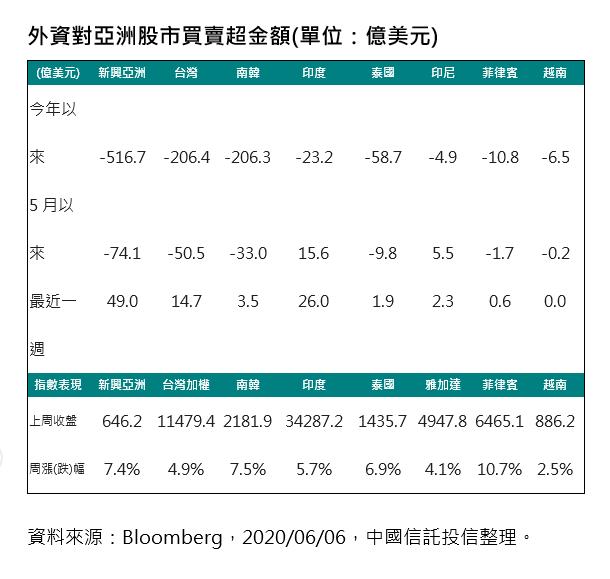 20200608-外資對亞洲股市買賣超金額。(資料來源:Bloomberg,2020/06/06,中國信託投信整理)