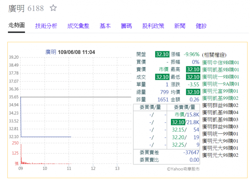 (圖片來源/yahoo!股市)