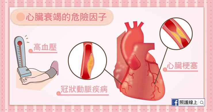 心臟衰竭-07(圖/照護線上)