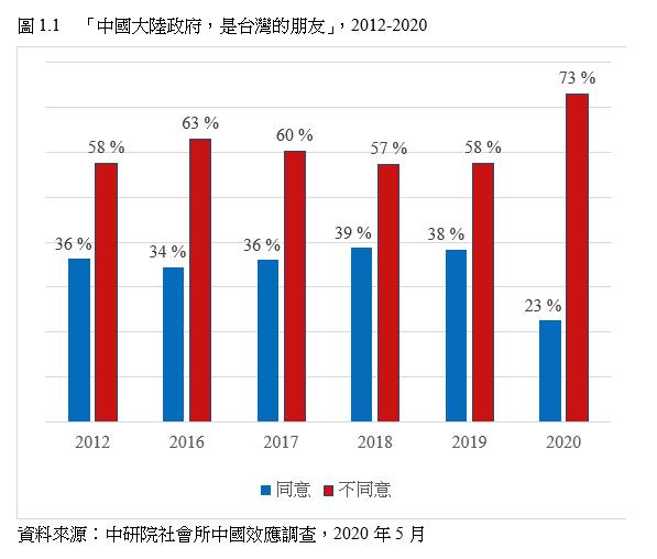 73%的台灣民眾不同意「中國大陸政府是台灣的朋友」。(擷取自中研院社會所網頁)