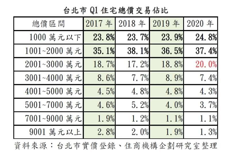 20200609-台北市Q1住宅總價交易佔比。(資料來源:台北市實價登錄、住商機構企劃研究室整理)