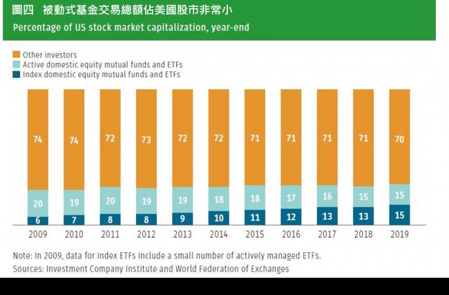 被動式基金和主動式基金的交易額只占美國股市交易額的三成。(圖/作者提供)