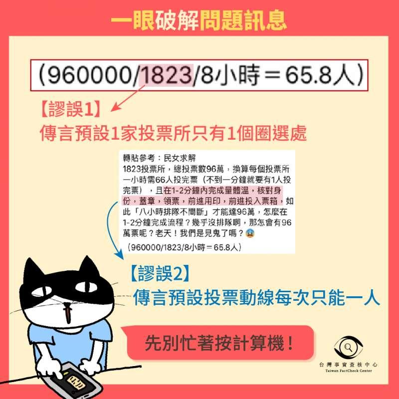 20200609-有網路謠言稱罷韓投票遭灌水,台灣事實查核中心今(9)日指出該說法有2大謬誤預設。(取自台灣事實查核中心)