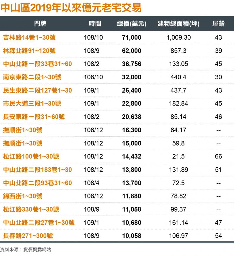 中山區2019年以來億元老宅交易