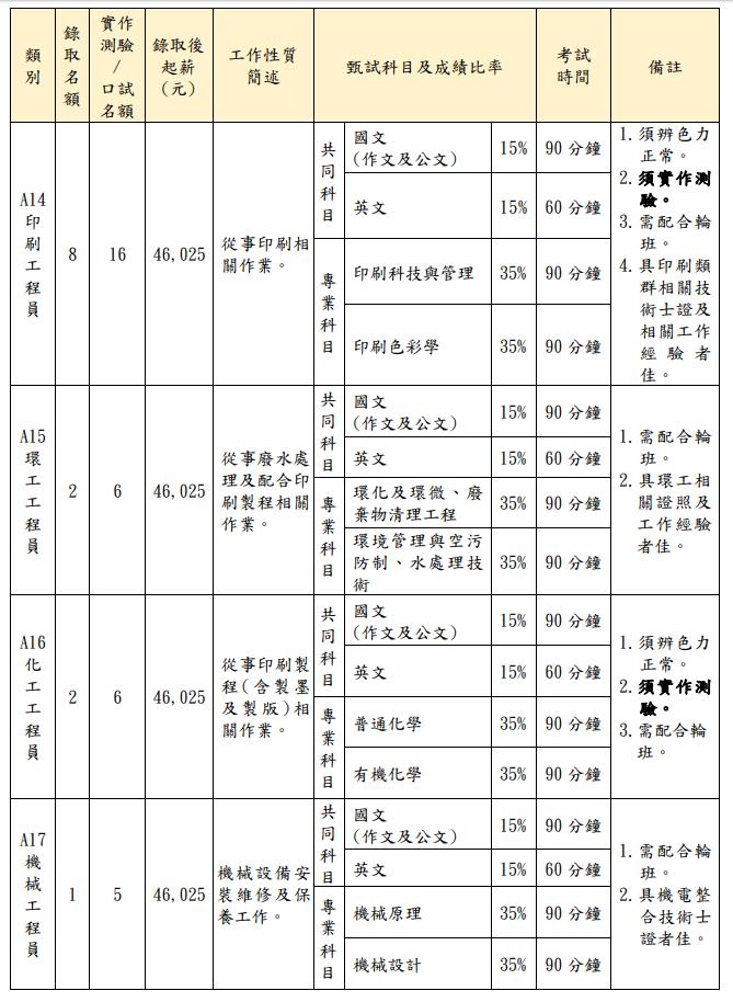 (圖片來源/招考簡章)