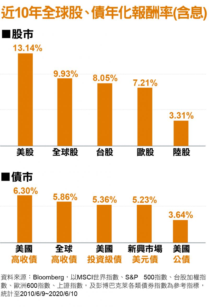 近10年全球股、債年化報酬率(含息)