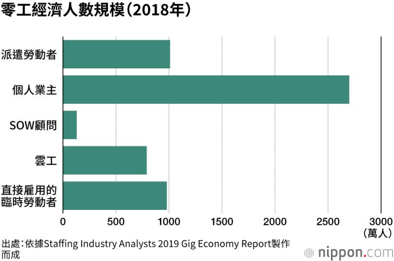 個人業主占零工經濟的總人數近五成,惟雲工的增長速度快,成長力道強勁。(圖/作者提供)