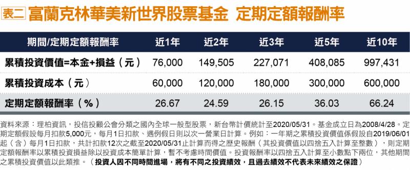 表二:富蘭克林華美新世界股票基金定期定額報酬率