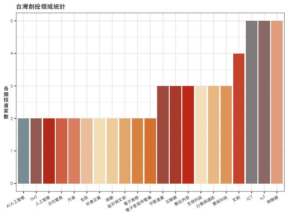 台灣創投領域統計。(圖:作者自製,資料來源:政府公開資料)
