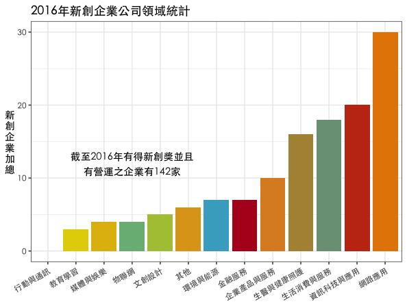 2016年新創企業資料庫統計。(圖:作者自製,資料來源:政府公開資料)