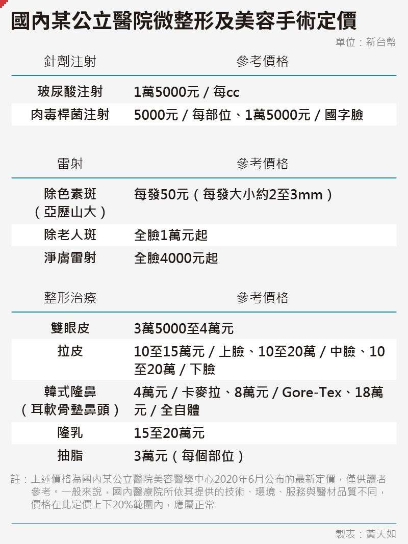 20200612-SMG0035-黃天如_D國內某公立醫院微整形及美容手術定價