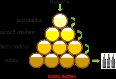 solera(圖/eurovin)
