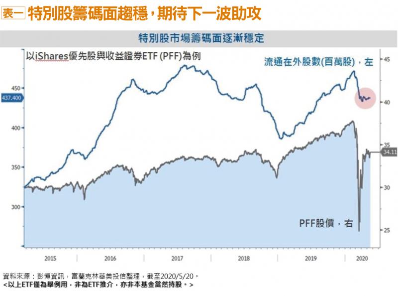 表一:特別股籌碼面趨穩,期待下一波助攻