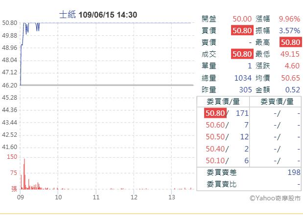 士紙股價今(15)日高掛漲停(圖片來源:YAHOO股市)