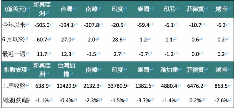 外資對亞洲股市買賣超金額(單位:億美元)。(資料來源:Bloomberg,2020/06/15,中國信託投信整理)