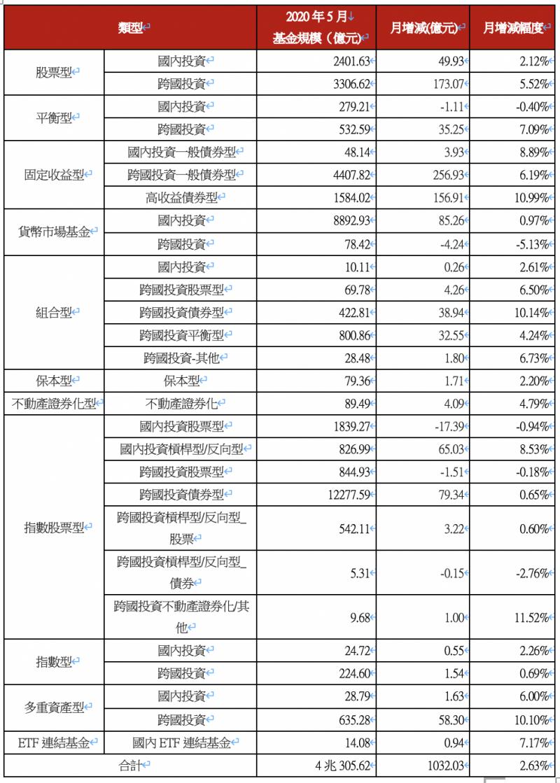 投信各類型基金規模變化。(資料來源:投信投顧公會,2020年6月12日)