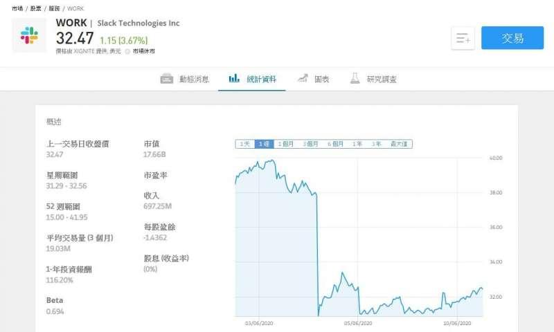 Slack股價大跌。(圖/作者提供)