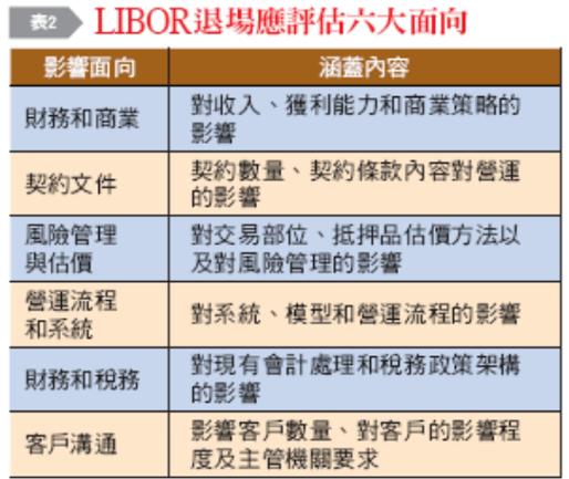 LIBOR退場應評估六大面向。(圖片由作者提供)