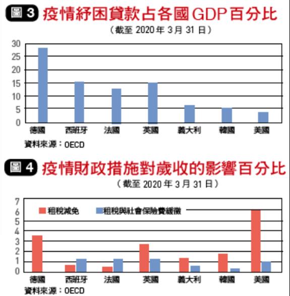 各國紓困貸款與財政措施對經濟影響。(圖片由作者提供)