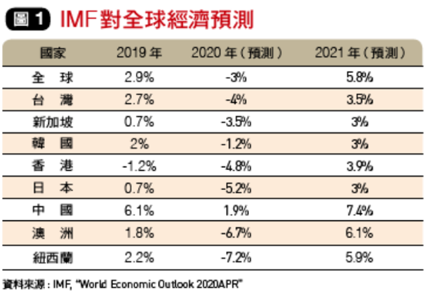 IMF對全球經濟預測。(圖片由作者提供)