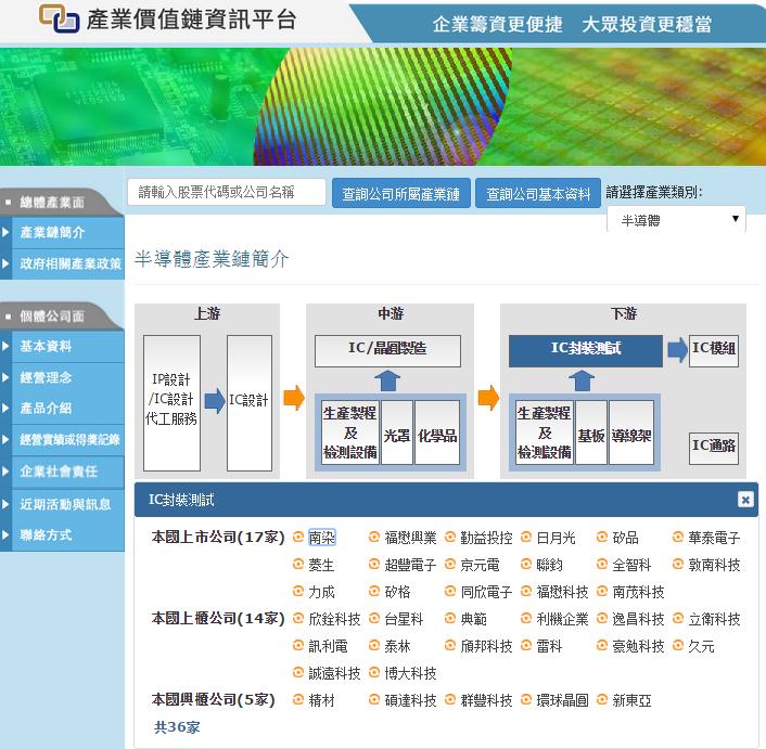 (圖/YOTTA 資料來源-產業價值鏈資訊平台)