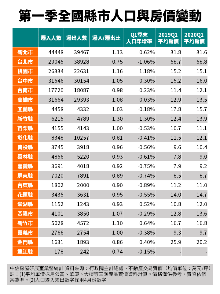 20200617-第一季全國縣市人口與房價變動。(中信房屋提供)