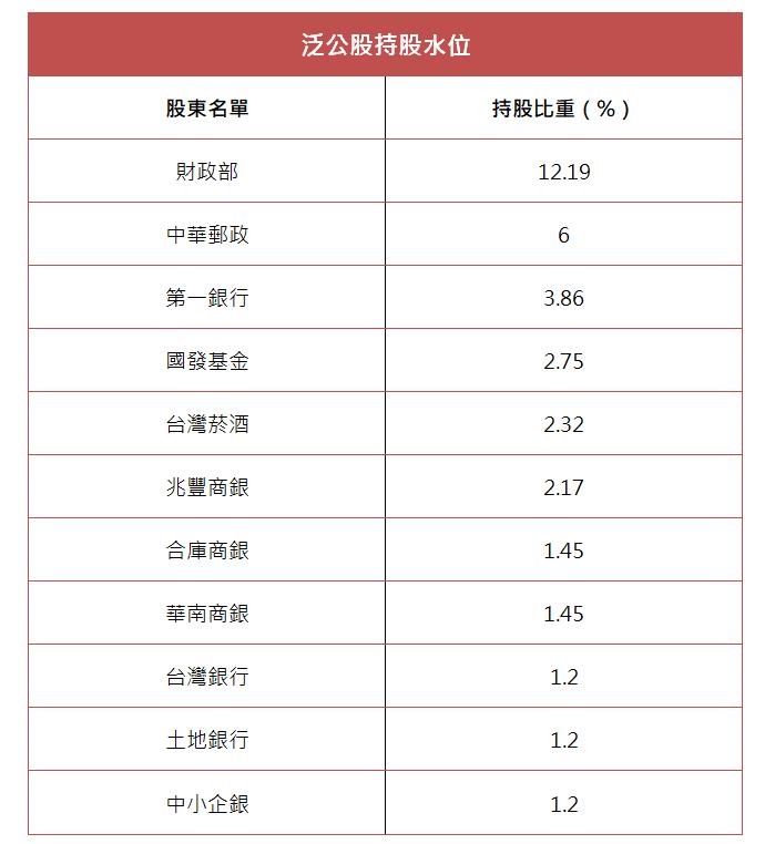 林彥呈製表/資料來源:彰銀
