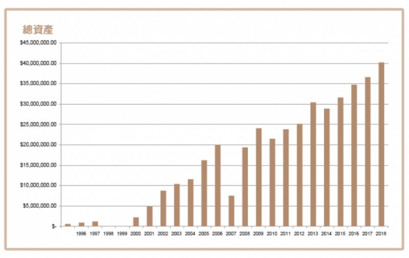 作者在二十多年間,以不到1,000萬元的投入,累積約4,000萬元的股票資產。(圖/采實文化提供)