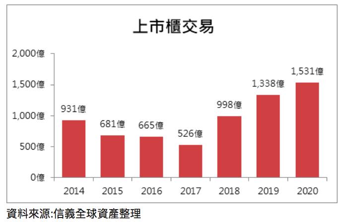 20200619-2014到2020年上半年上市櫃交易趨勢圖。