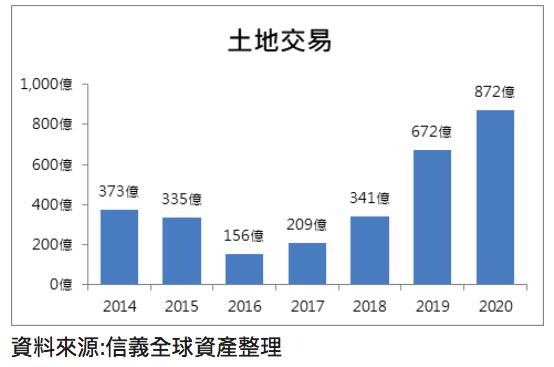 20200619-2014到2020年上半年上市櫃土地交易趨勢圖。