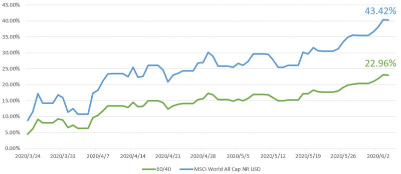 資料來源:Morningstar,圖為全球股市上漲幅度與報酬率的比較圖,時間尺度以週判斷。製圖:PG財經筆記自行整理。