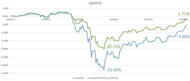 資料來源:Morningstar,圖為全球股市上漲幅度與報酬率的比較圖,時間尺度以月判斷。製圖:PG財經筆記自行整理。