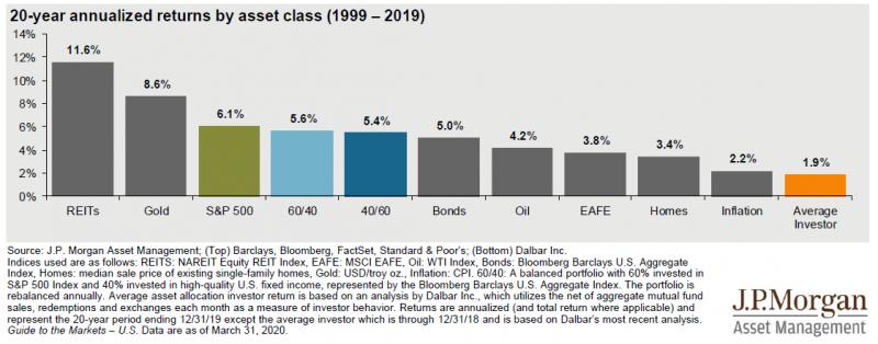圖為J.P Morgan統計1999到2019年期間各類資產的年化報酬。(圖:PG財經筆記)