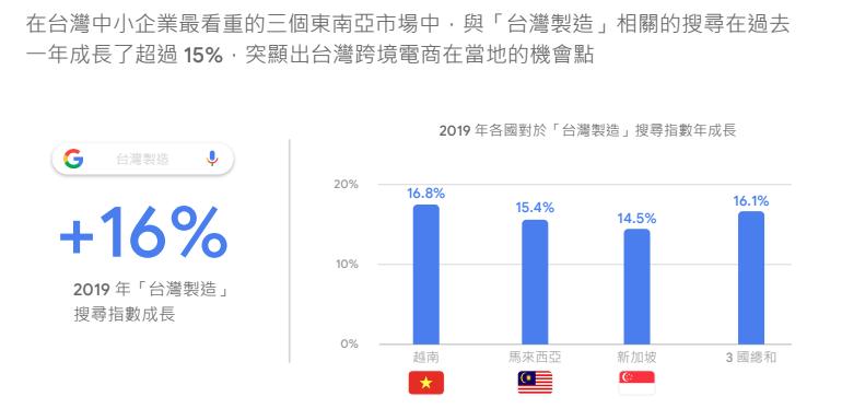 (圖片來源/Google《台灣企業跨境關鍵報告2.0》)