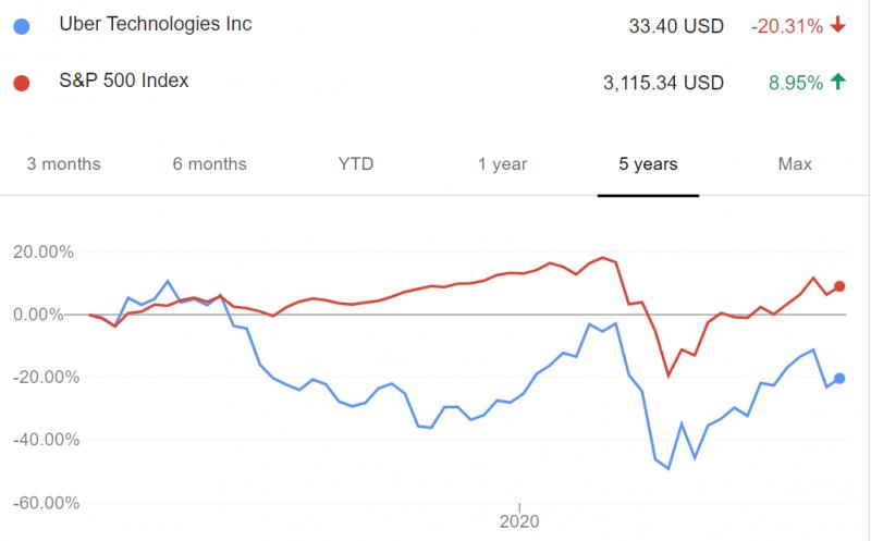 圖為Uber和標普500指數走勢比較圖。(圖:Google finance)