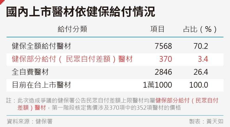 20200620-SMG0035-黃天如_A國內上市醫材依健保給付情況