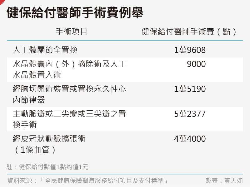 20200620-SMG0035-黃天如_B健保給付醫師手術費例舉