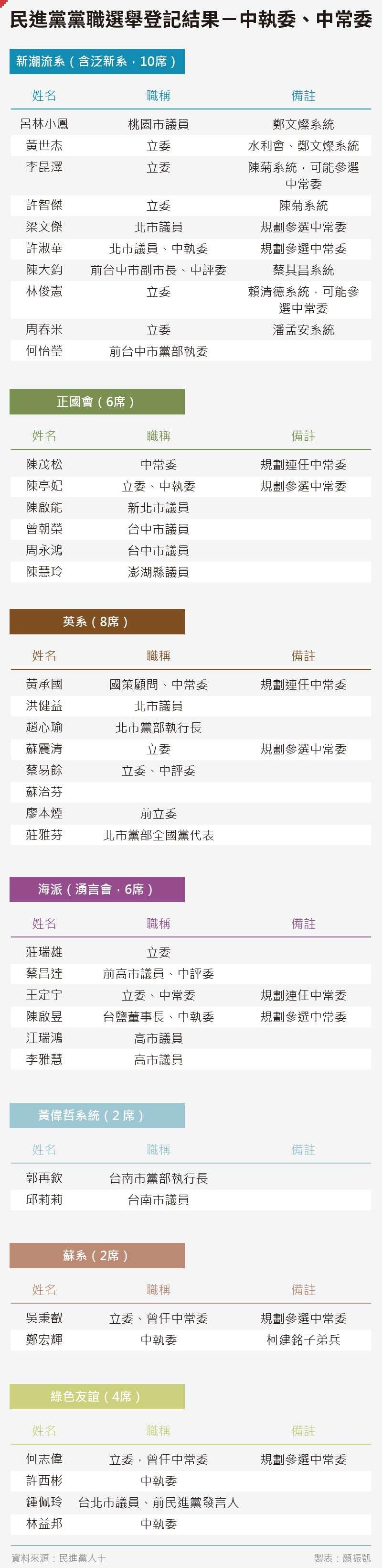 20200619-SMG0035-日常_A民進黨黨職選舉登記結果-中執委、中常委1