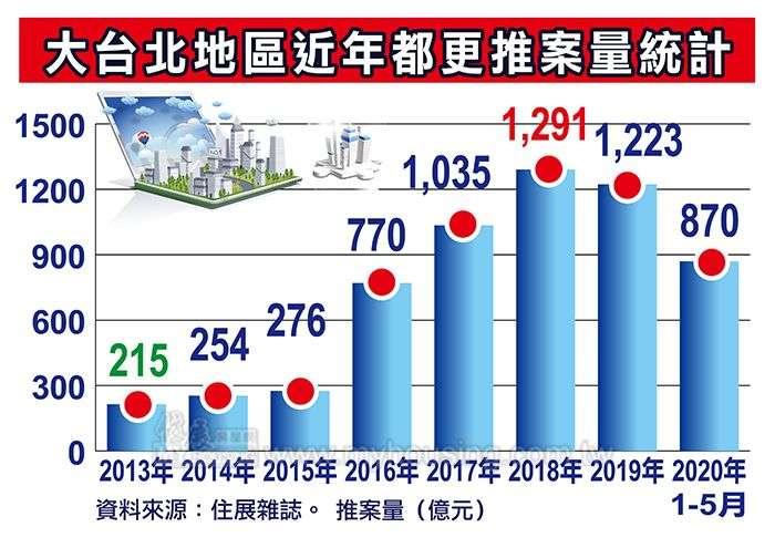 20200621-大台北地區近年都更推案量統計。