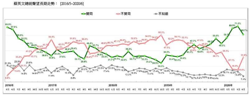 20200621-蔡英文總統聲望長期走勢(2016.05~2020.06)(台灣民意基金會提供)