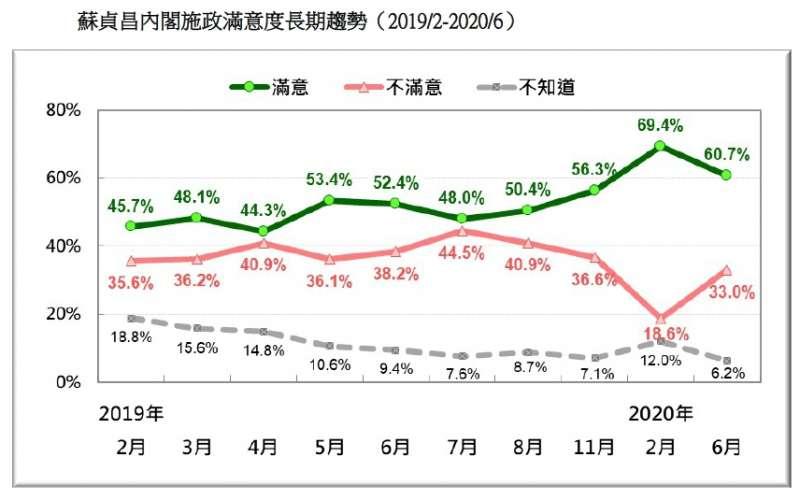 20200621-蘇貞昌內閣施政滿意度長期趨勢(2019.02-2020.06)(台灣民意基金會提供)
