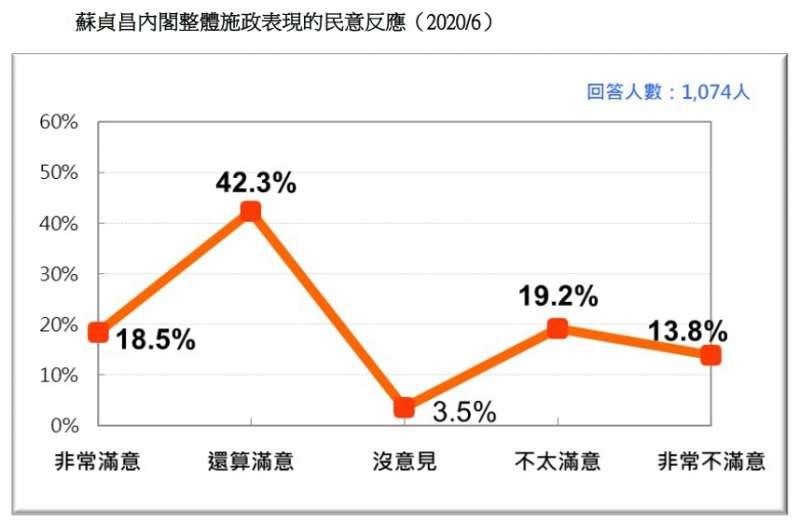 20200621-蘇貞昌內閣整體施政表現的民意反應(2020.06)(台灣民意基金會提供)