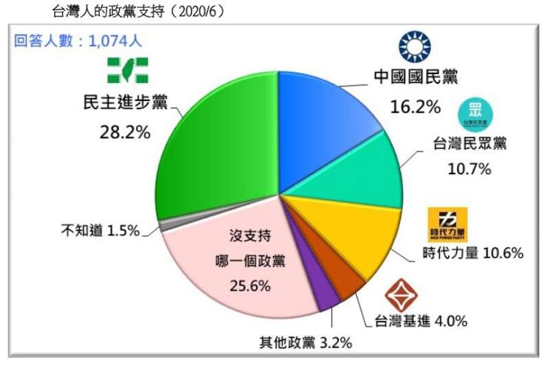 20200621-台灣人的政黨支持(2020.06)(台灣民意基金會提供)