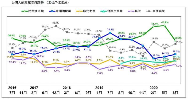 20200621-台灣人的政黨支持趨勢 (2016.07~2020.06)(台灣民意基金會提供)