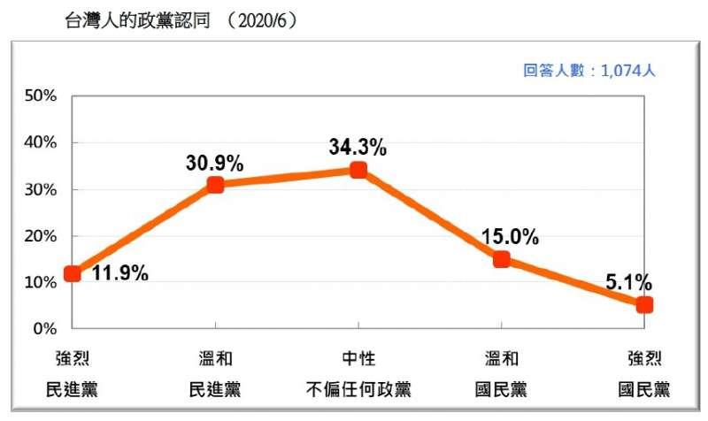 20200621-台灣人的政黨認同 (2020.06)(台灣民意基金會提供)