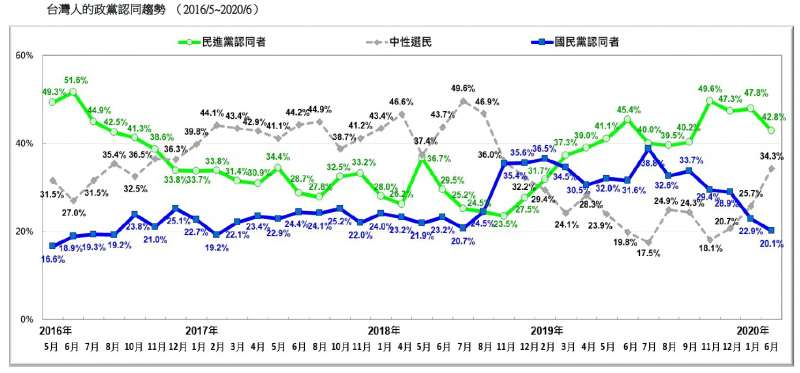 20200621-台灣人的政黨認同趨勢 (2016.05~2020.06)(台灣民意基金會提供)