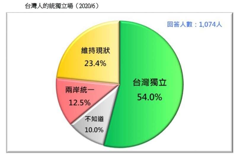 20200621-台灣人的統獨立場(2020.06)(台灣民意基金會提供)