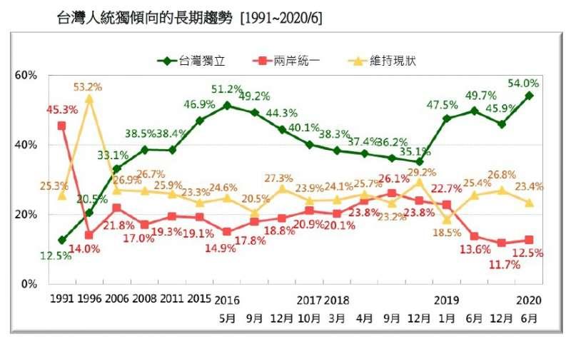 20200621-台灣人統獨傾向的長期趨勢(1991~2020.06)(台灣民意基金會提供)