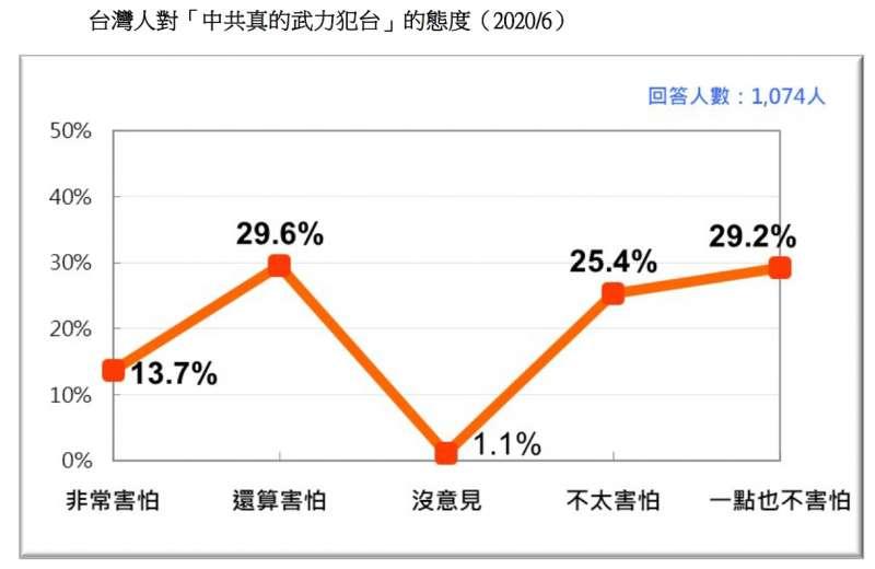 20200621-台灣人對「中共真的武力犯台」的態度(2020.06)(台灣民意基金會提供)
