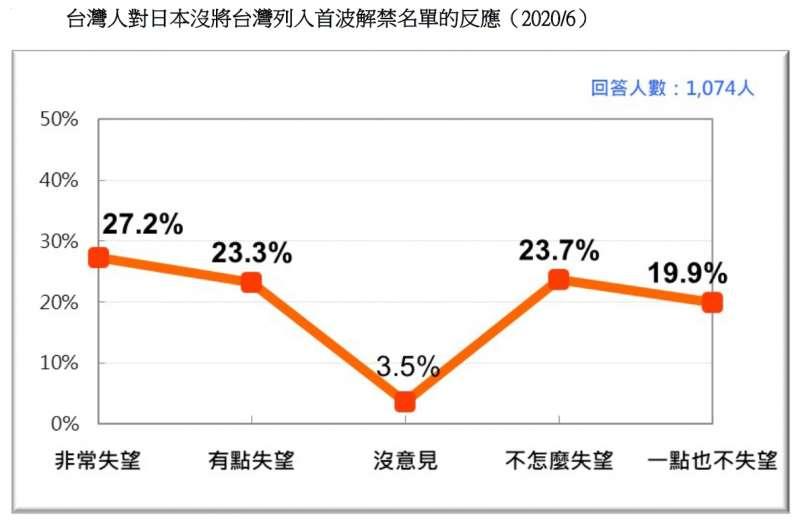20200621-台灣人對日本沒將台灣列入首波解禁名單的反應(2020.06)(台灣民意基金會提供)